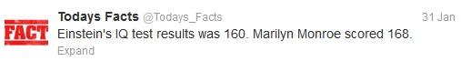 Einstein's IQ test Results was 160. Marilyn Monroe scored 168.