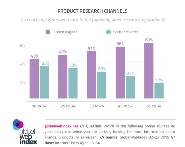 Social Media use for product research