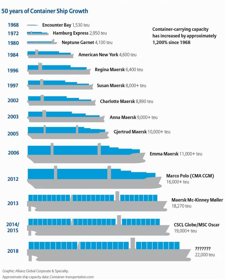 Container ship safety is under the spotlight with ever-increasing ship sizes, as evidenced by the January 2015 inauguration of the world's largest container ship, the MSC Oscar (19,224 teu). The le...