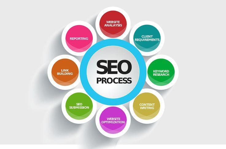 #SEO & #WebDesign | #SEO #Strategy #Portland