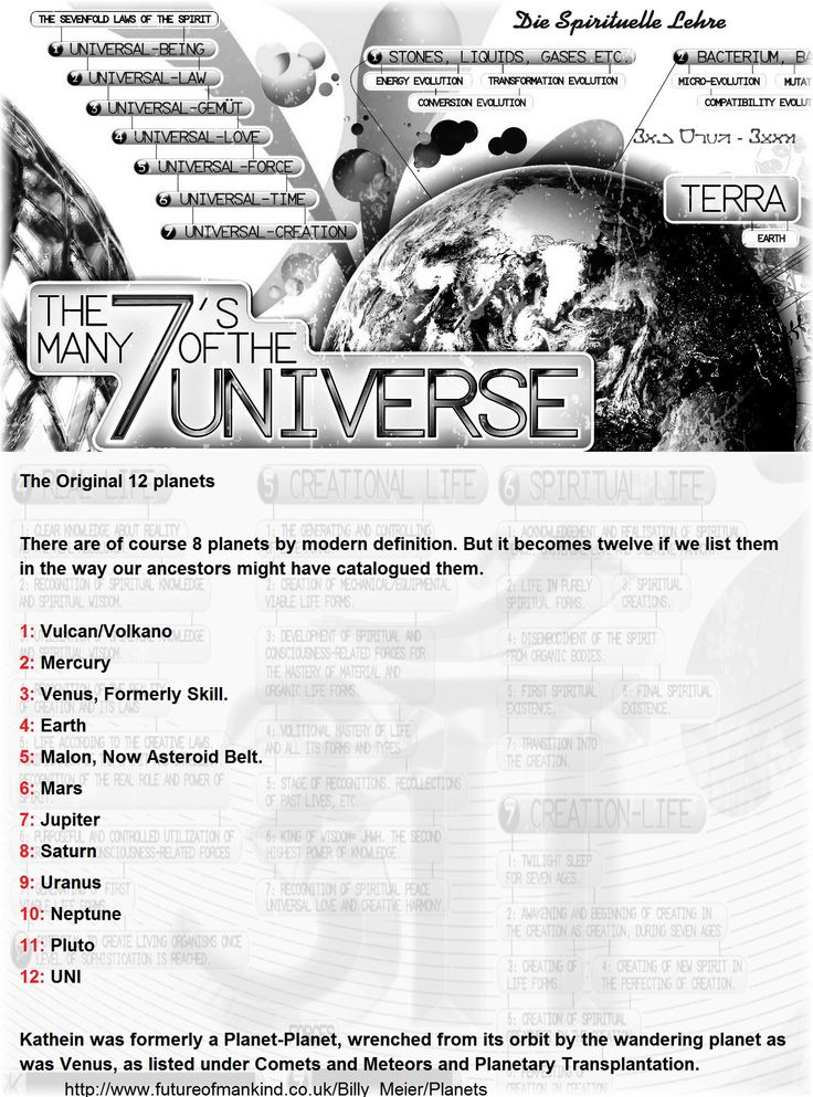 The Original 12 planets  There are of course 8 planets by modern definition. But it becomes twelve if we list them in the way our ancestors might have catalogued them.  1: Vulcan/Volkano 2: Mercury 3: Venus, Formerly Skill. 4: Earth  5: Malon, Now Asteroid Belt.  6: Mars  7: Jupiter 8: Saturn 9: Uranus 10: Neptune 11: Pluto 12: UNI  Kathein was formerly a Planet-Planet, wrenched from its orbit by the wandering planet as was Venus, as listed under Comets and Meteors and Planetary…