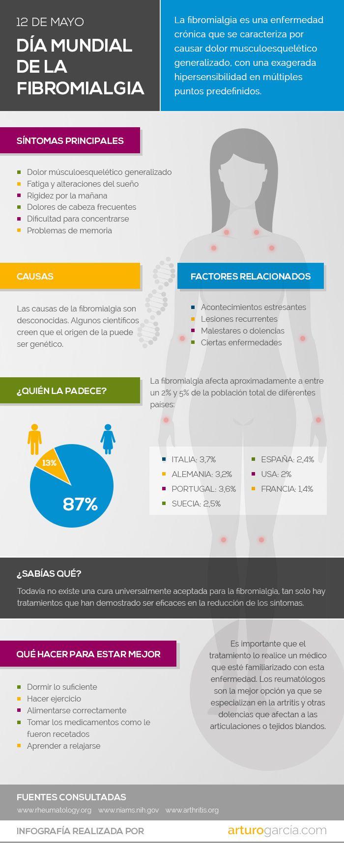 infografia fibromialgia Diseño de infografías: 12 de mayo, día de la fibromialgia