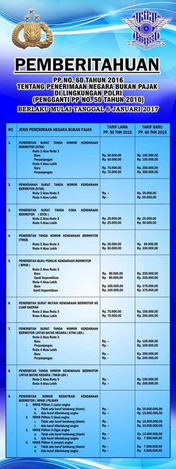 Duh! Biaya BPKB NAIK 300 PERSEN  [portalpiyungan.co]Pemerintah Jokowi menerbitkan PP Nomor 60 Tahun 2016 tentang Jenis dan Tarif atas Penerimaan Negara Bukan Pajak (PNPB) pada 6 Desember 2016. Ini mengatur soal pengurusan surat kendaraan bermotor baik untuk roda 2 maupun roda 4 yang mengalami kenaikan. Kenaikannya pun ada yang mencapai tiga kali lipat. Di dunia maya aturan ini jadi bahan obrolan netizen. Mereka merasa keberatan. Berdasarkan PP 60 Tahun 2016 tarif baru mulai berlaku 6 Januari…