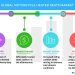 Global Motorcycle Heated Seats Market to Witness Substantial Growth Through 2021, Reports Technavio