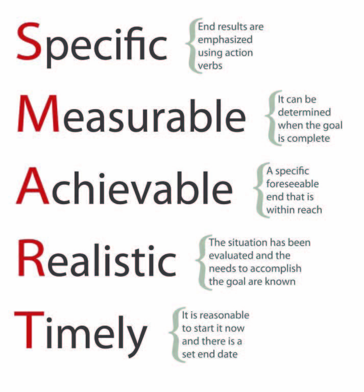 SMART - Specific, Measurable, Achievable, Realistic, Timely