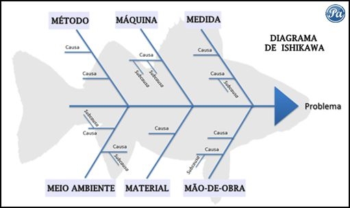 Estrutura do Diagrama de Ishikawa