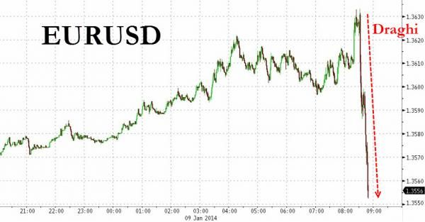 "EURUSD Tumbles On Draghi's Downbeat Jawboning, ""Strenghtened Forward Guidance Wording"""
