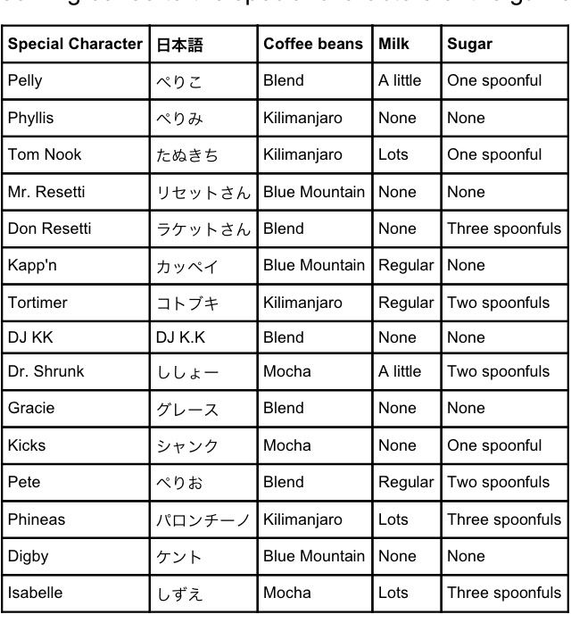 Special characters coffee guide