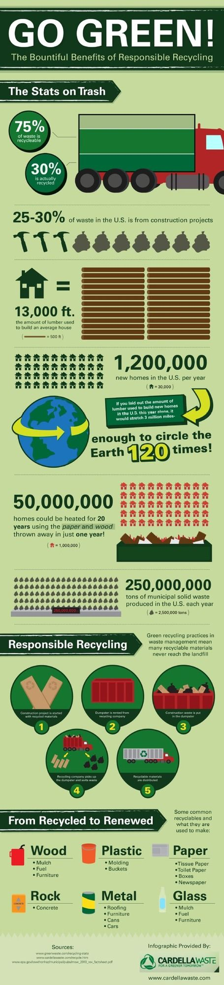 16 best images about go green on pinterest recycling for Facts about going green