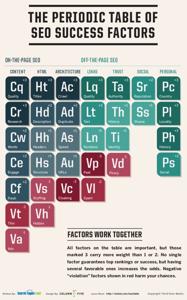 292 best Science Geek images on Pinterest Science, Chemistry and - new periodic table image