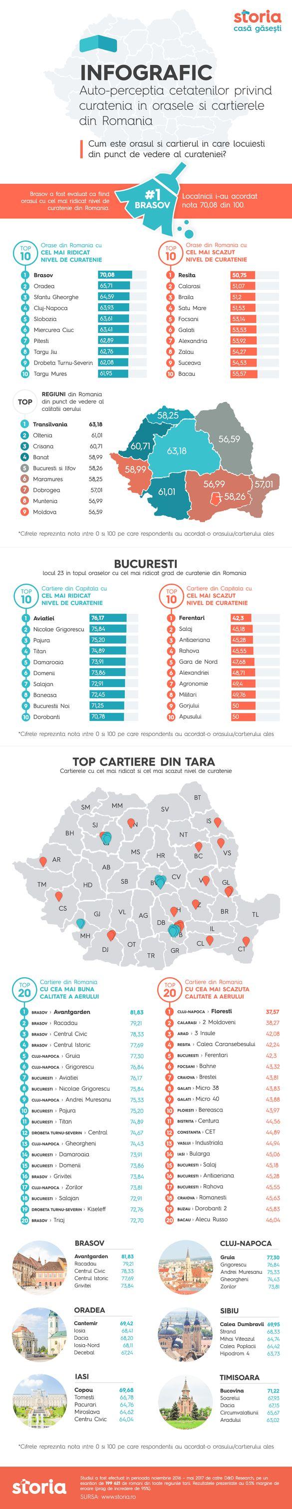 STUDIU Topul celor mai curate orașe și cartiere din România. Care este zona cu cel mai scăzut nivel de curățenie