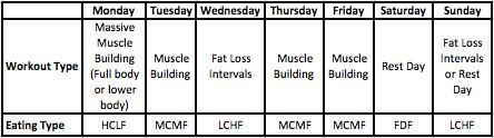 calorie cycling, carb backloading, intermittent fasting