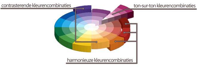 De kleuren die tegenover elkaar liggen op de kleurencirkel zijn complementaire kleuren. Door gebruik te maken van deze contrasterende kleurencombinaties worden beide kleuren door elkaar versterkt. Dit zorgt voor een levendig interieur dat kracht uitstraalt. De meest voorkomende combinaties zijn groen-roos, geel-blauw, blauw-rood en paars-oranje. Door naastliggende kleuren op de kleurencirkel te combineren krijg je harmonieuze kleurencombinaties.