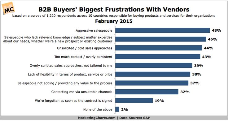 Why Customers Hate B2B Sales People  1. Aggressive 2. Unknowledgeable 3. Cold calls  #socialselling