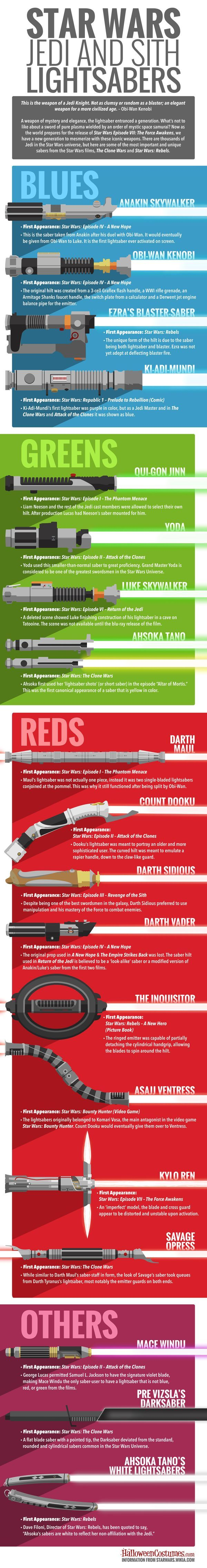 A great infographic from the folks over at Halloweencostumes.com listing some of the most important, most unique, and most recognizable lightsabers from the