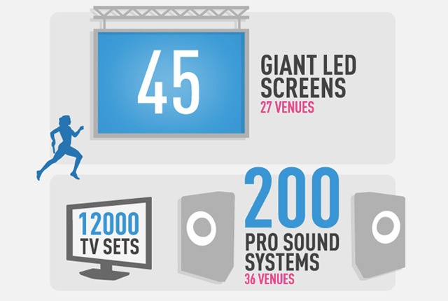 Panasonic to deliver a record-breaking 12,000 TVs to London Olympics