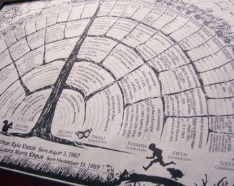 Family Tree Charts with blanks you fill in by FreshRetroGallery