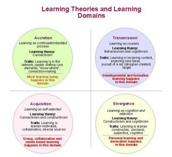learning styles and learning theories essay