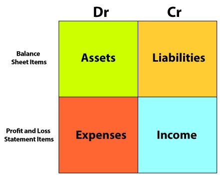 Figure showing the nature of accounts, this is important to the double entry bookkeeping principle