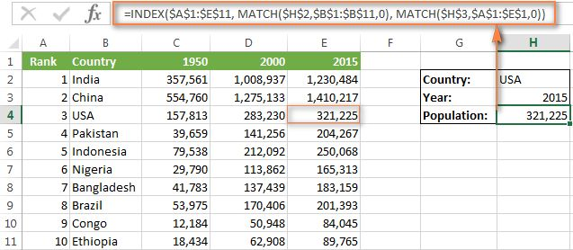 The INDEX / MATCH formula to lookup by row and column in Excel