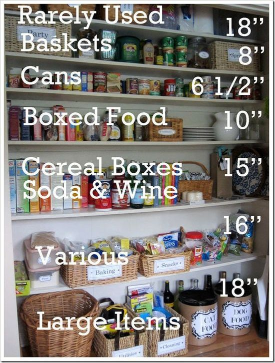 pantry storage & container/shelf heights remember for shelving next week.