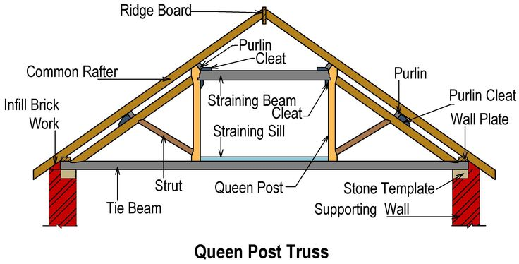 The Wooden Queen Post Roof Differs From A King Post Truss
