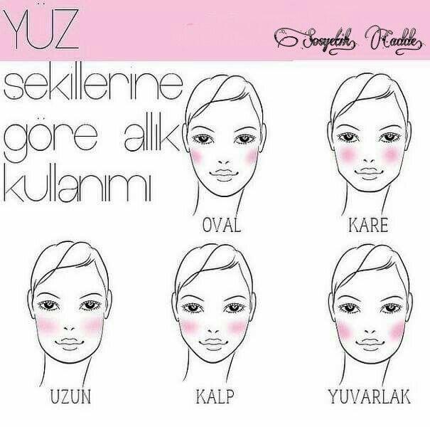Yüz Şekillerine Göre Allık Kullanımı.... www.sosyetikcadde.com ♡  #pratikbilgiler #makeup #makyaj
