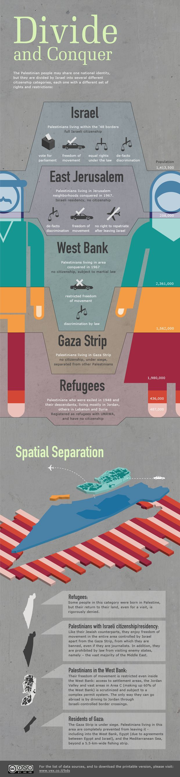Divide and Conquer  Palestinians living under Israel
