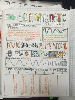 This graphic organizer is a great way to introduce or review the Electromagnetic Spectrum and makes an awesome addition to your interactive notebook. You as the teacher can determine how much and what specifically your students need to include. For instance, in an 8th grade class, students will focus mainly on how the electromagnetic spectrum is used to gather information about the universe and objects in space.
