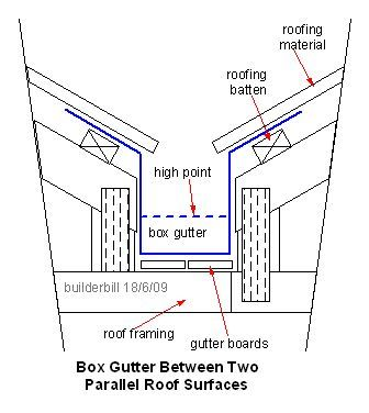 Image result for box gutter butterfly roof