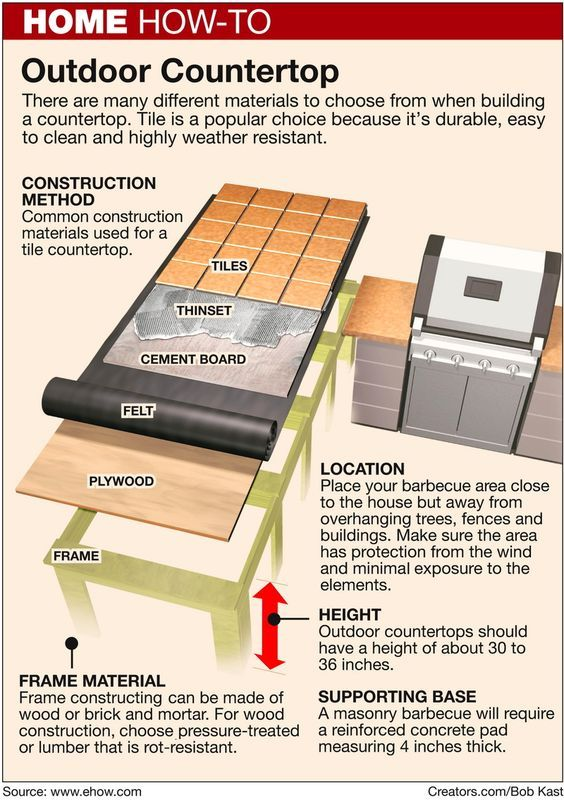 Finish an Outdoor Countertop by Your Grill by Pat Logan on Creators.com - A Syndicate Of Talent