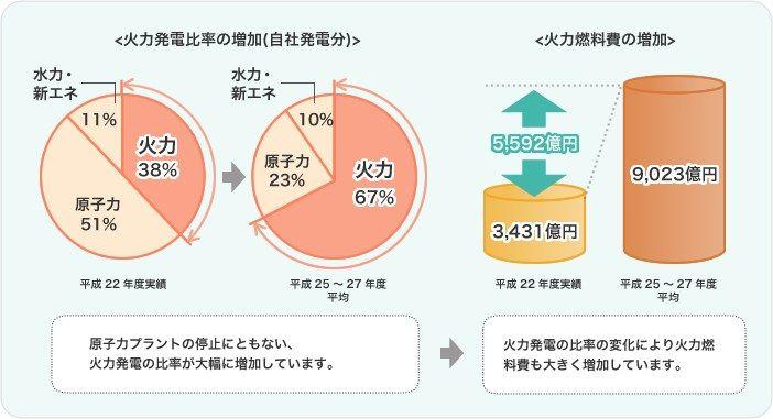 火力発電の比率と火力燃料費の増加