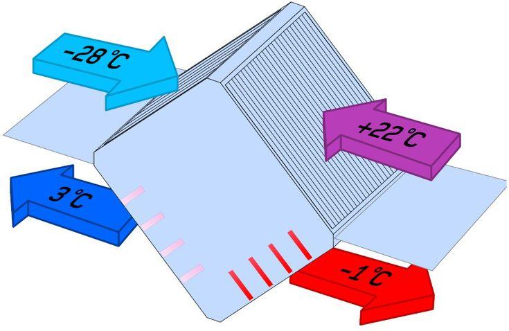 Пластинчатый рекуператор принцип