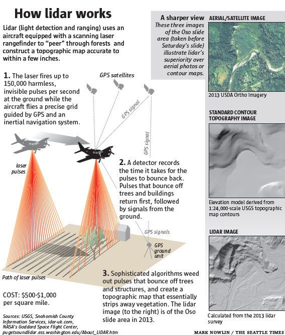 Infographic: How Lidar Works | The Seattle Times ...