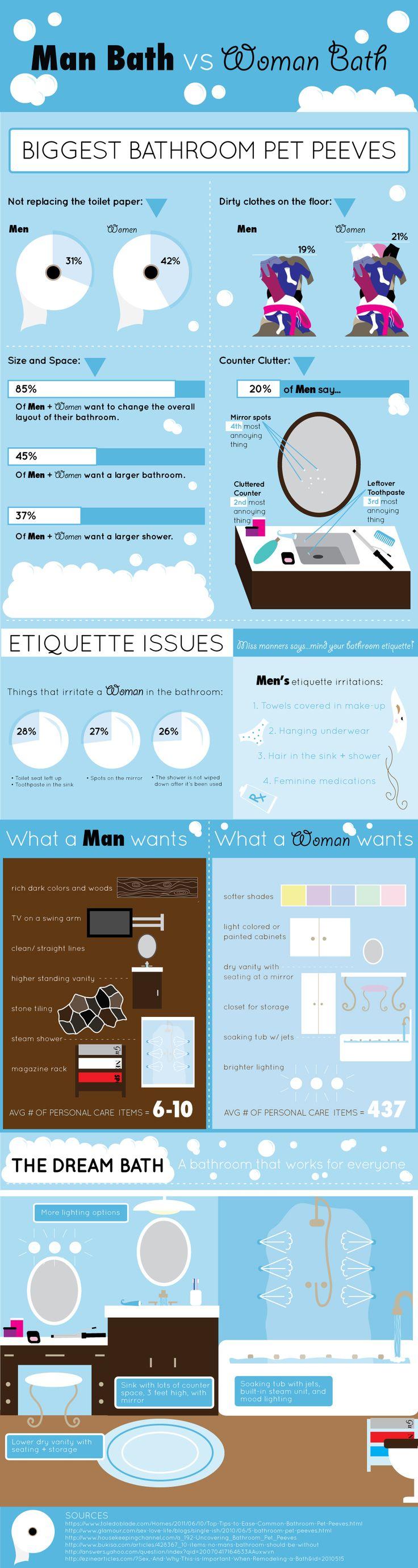Bathrooms: Men vs Women