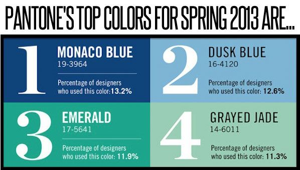 The Color Institute today announced the new color spectrum for spring 2013 . The hues, Monaco Blue, Dusk Blue, Emerald and Grayed Jade, are aquatic and calming, and they conveniently look ahh-mazing alongside the camels, linens and eggshell whites of summer. Win-win! Get ready to see a LOT of this color.  <3<3<3 Blues and Greens, my favorites!!!