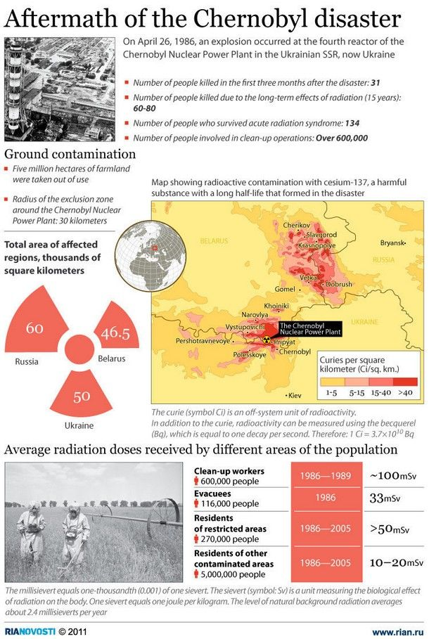 Aftermath of the Chernobyl disaster [Infographic] .. [Chernobyl, Chernobyl disaster, Chernobyl Nuclear Power Plant, Disaster, Nuclear, nuclear disaster, Radiation, radiation disaster, ukranian, ukranie]