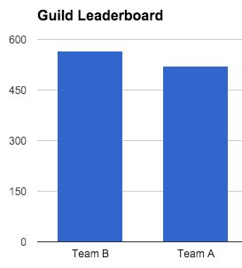 The first version of my XP Calculator and Leaderboard gave teachers a way to update a classroom leaderboard on a Google Site simply by submitting a Google Form.That solution is best suited for si...