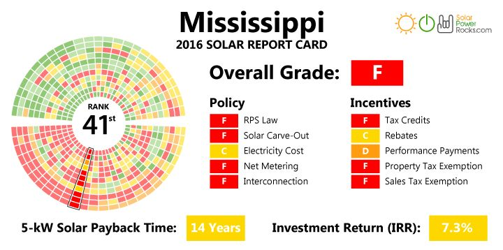 Great site analyzing the costs of installing solar in Mississippi.  Essentially - it's pricey and hard to get that money back, especially if you have a well sealed home with low energy bills to begin with.  But can always check back here to see if new state legislation has changed that by the time construction begins.