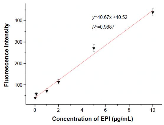Figure S3 Standard calibration curve of EPI fluorescence in water solutions.