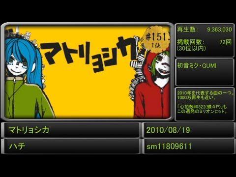 (1) 【全500曲】歴代ランキングから振り返る!VOCALOID人気曲サビメドレー! - YouTube