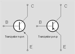 Tranzystory zbudowane są z dwóch typów przewodnika – N i P. W zależności od ich wzajemnego ułożenia wyróżniamy dwa typy tranzystorów: NPN i PNP