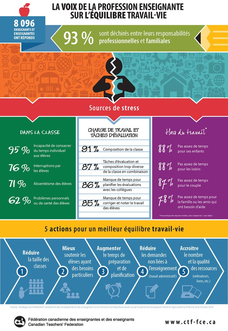 Sondage auprès des enseignantes et enseignants au sujet de l'équilibre travail-vie. Fédération canadienne des enseignantes et enseignants. 2014