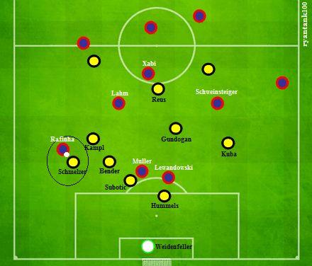 Dortmund defensive transition minute 35. Schmelzer (bek kiri), Kampl (sayap serang kiri) turun dan mengisi half space sekaligus membantu lakukan press pada Rafinha. Bender (salah 1 dobel pivot) melakukan cover.