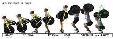 Snatch – Arranco, movimento do Levantamento de Peso Olímpico que tira uma carga do chão e leva acima da cabeça em um único movimento - Crossfit