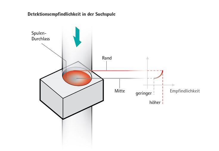 Fachartikel: Inhomogene Detektionsempfindlichkeit – eine Herausforderung (Chemie Zeitschrift, April 2016): https://www.chemie-zeitschrift.at/fachartikel/inhomogene-detektionsempfindlichkeit-eine-herausforderung/