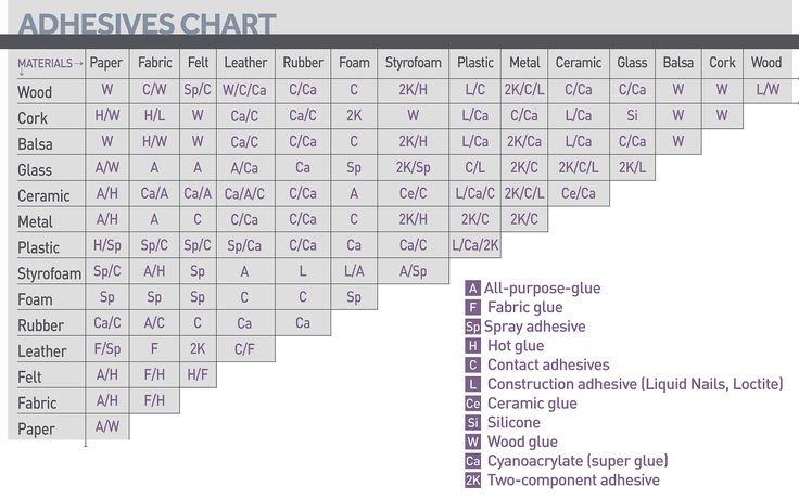 Click for larger version. Feature photo by Hep Svadja. Chart design by James Burke. glue