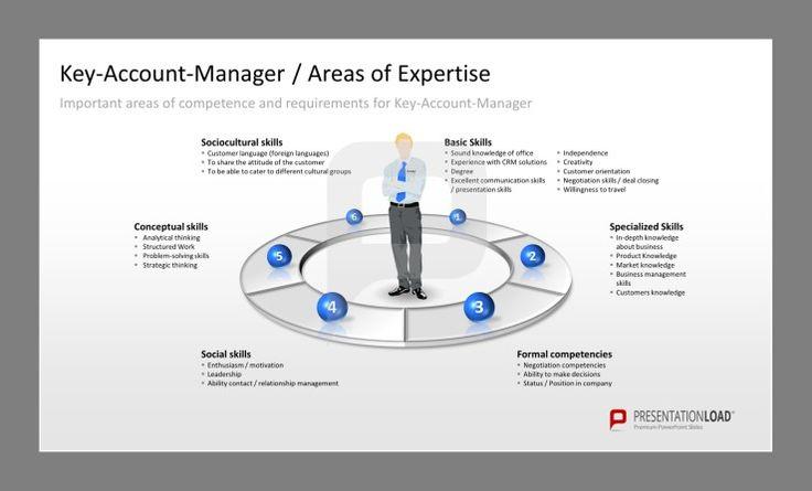 account management skill