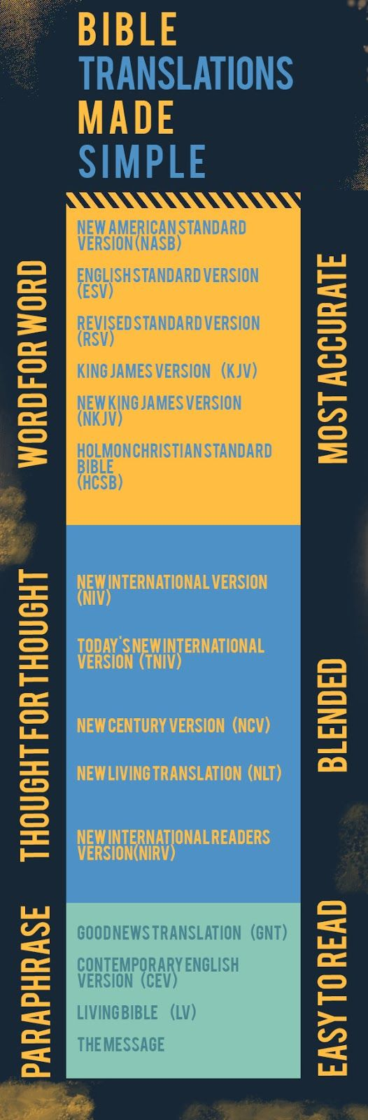 At-A-Glance Bible Translations Made Simple | I have quite a few translated Bibles; however, I still prefer the KJV and that's the one that I use when memorizing scripture. In spite of the archaic Elizabethan language it appeals to me. It's  is helpful, however, to use Vine's Expository Dictionary of Old and New Testament Words to get the correct and contextual linguistic meaning of the original Hebrew and Greek words.
