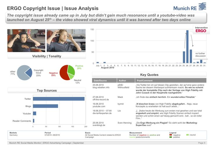 Media Monitoring Nuestros reportes y estudios le brindan:  + Comparación de temas y marcas + Análisis de actividad en redes sociales + Análisis de opinión y de Influyentes  + Resúmenes de Presa + Boletines contra Shitstorm + Visualización de parámetros  + Integración de herramientas analíticas de terceros (API)
